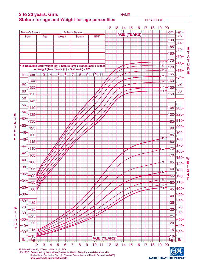 Growth Charts for Infants & Children   WHO Approved   Hpathy.com