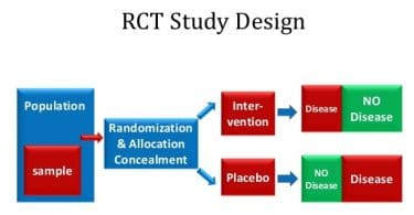 rct study design
