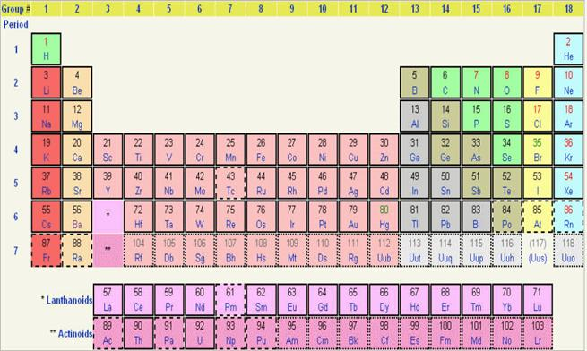 Experiences with the Periodic Table 1