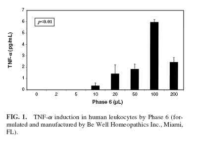 Investigation of Cytokine Expression in Human Leukocyte Cultures with Two Immune-Modulatory Homeopathic Preparations 2