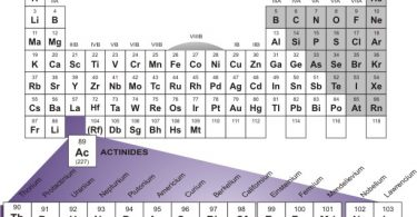 actinides in the periodic table