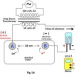 Conduction of Alternating Current in Water - A Plausible Explanation