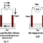 The Science Behind Retention of Electrical Energy by Water