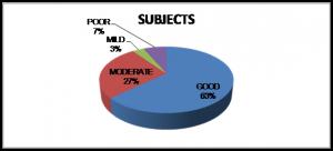 Importance of Characteristic Symptoms in Prescribing the Simillimum 4