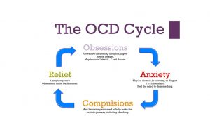 Homeopathic medicine for OCD or Obsessive Compulsive Disorder 1