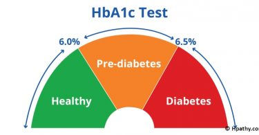 Assessment of Efficacy of Constitutional Treatment  in the Management of Prediabetes  by Analysing Hba1c Values